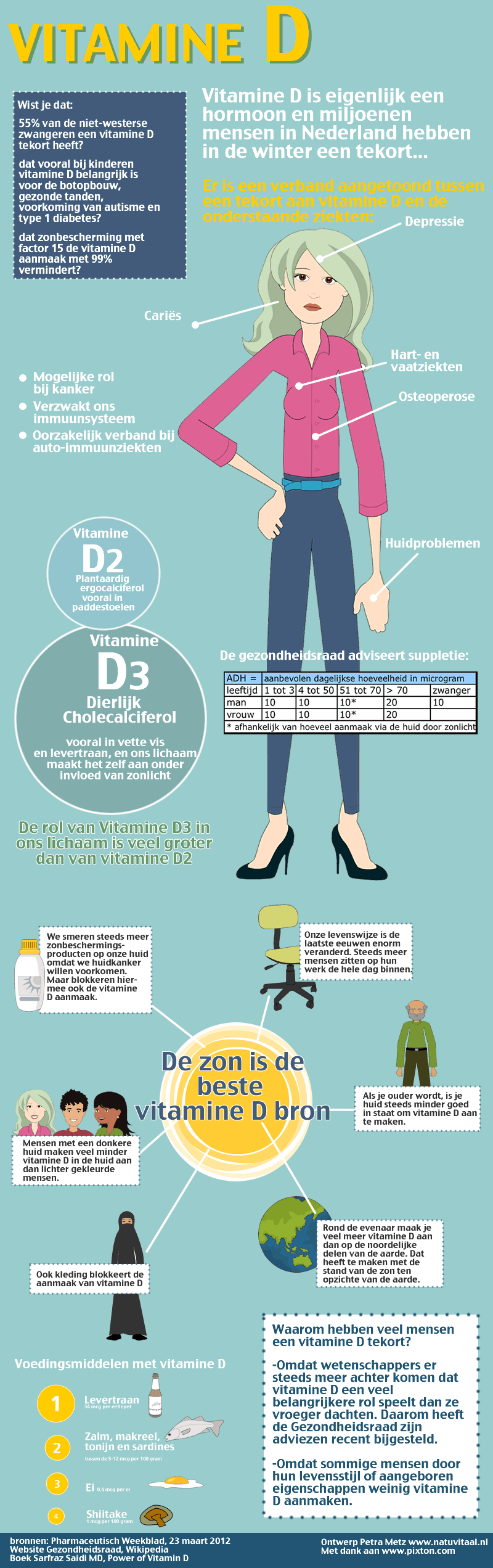 infographic-vitamineD