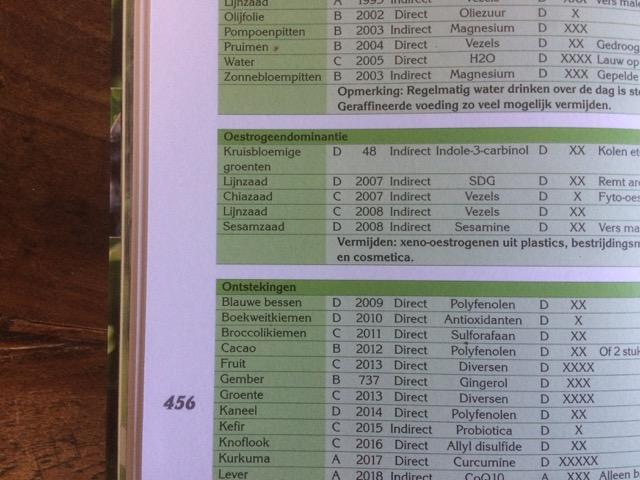Voedingswijzer tabel
